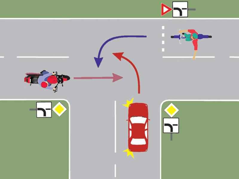 Care este ordinea de trecere a autovehiculelor prin intersecţie?