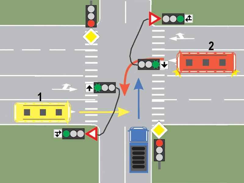 Cui trebuie să cedeze trecerea conducătorul autobuzului 1, dacă circulă pe direcţia înainte?